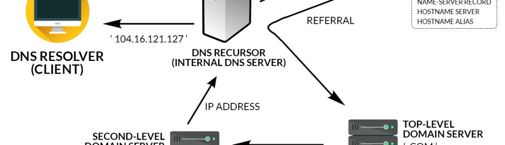 How DNS Resolves Names And IP Address | The Job Mouse